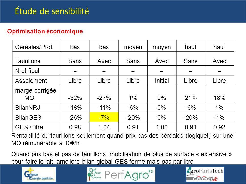 Étude de sensibilité Optimisation économique Céréales/Prot bas moyen