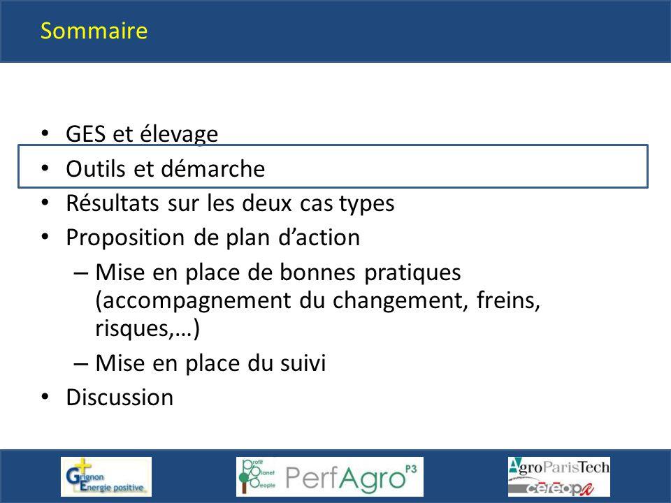 Sommaire GES et élevage. Outils et démarche. Résultats sur les deux cas types. Proposition de plan d'action.