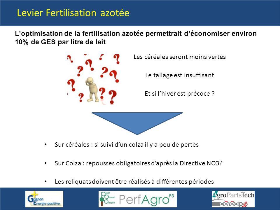 Levier Fertilisation azotée