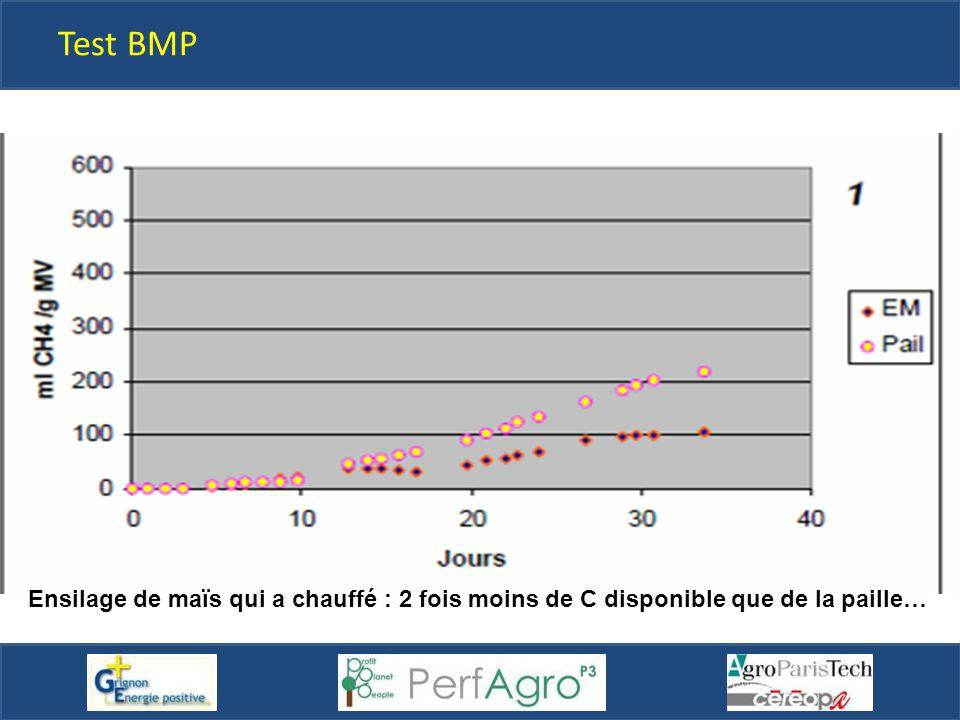 Test BMP Ensilage de maïs qui a chauffé : 2 fois moins de C disponible que de la paille…