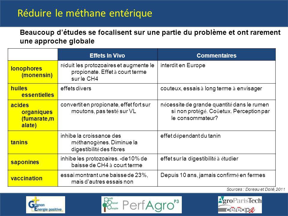 Réduire le méthane entérique
