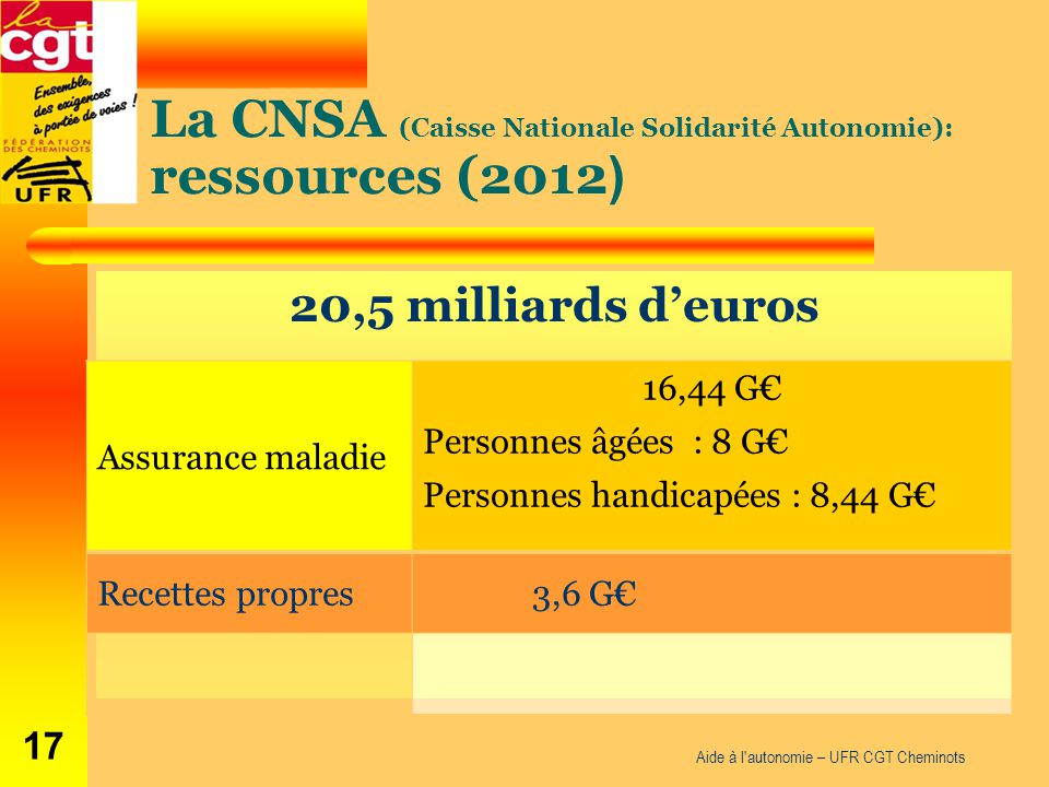 La CNSA (Caisse Nationale Solidarité Autonomie): ressources (2012)
