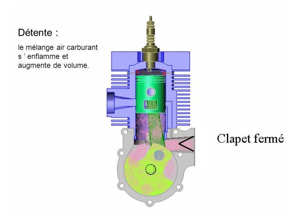 Détente : le mélange air carburant s ' enflamme et augmente de volume.