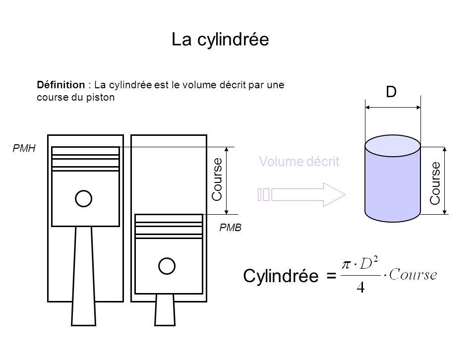 La cylindrée Cylindrée = D Volume décrit Course Course