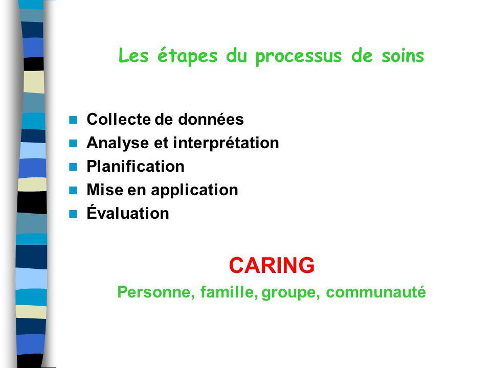 Les étapes du processus de soins