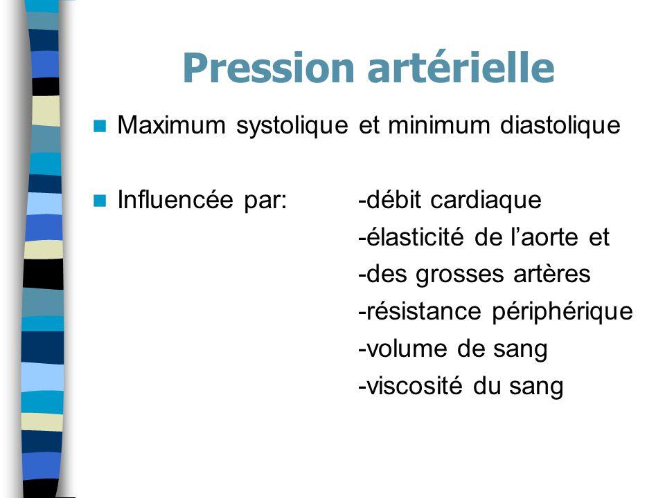Pression artérielle Maximum systolique et minimum diastolique