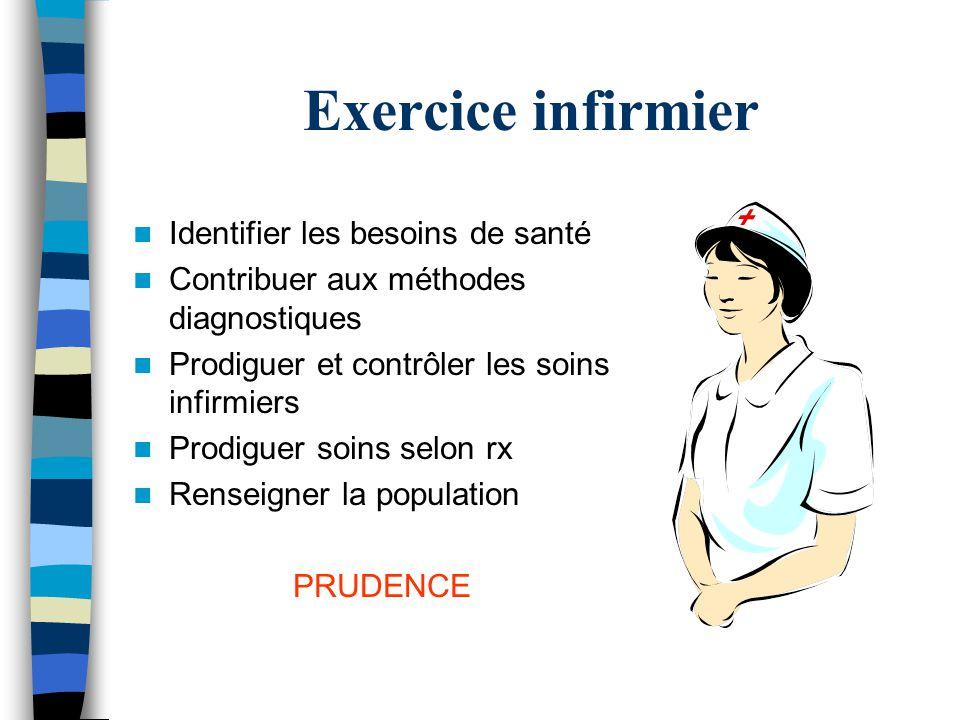 Exercice infirmier Identifier les besoins de santé