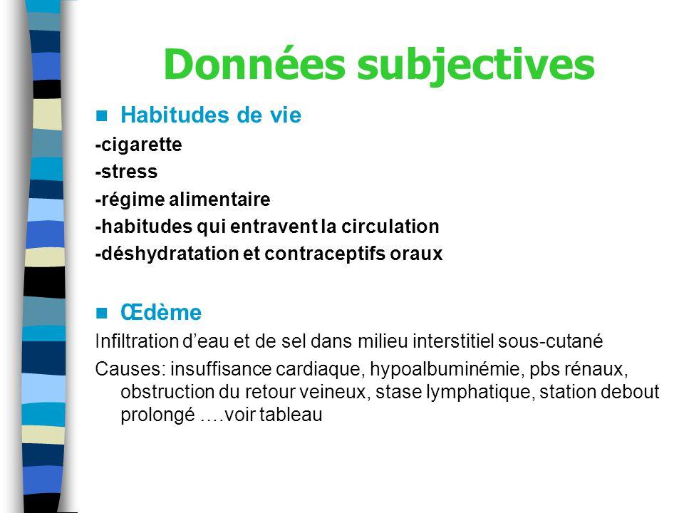 Données subjectives Habitudes de vie Œdème -cigarette -stress