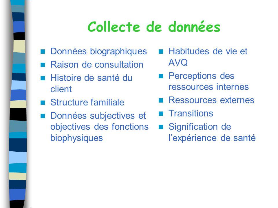 Collecte de données Données biographiques Raison de consultation