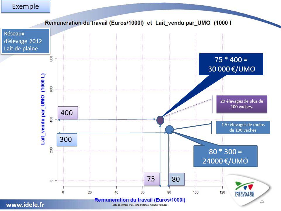 Exemple 75 * 400 = 30 000 €/UMO 400 300 80 * 300 = 24000 €/UMO 75 80