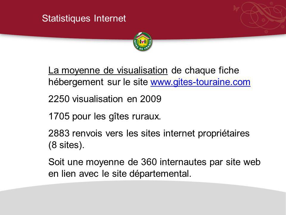 Statistiques Internet