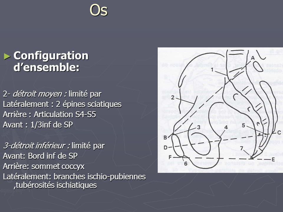 Os Configuration d'ensemble: 2- détroit moyen : limité par