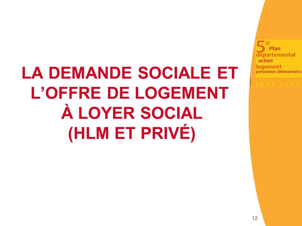 LA DEMANDE SOCIALE ET L'OFFRE DE LOGEMENT À LOYER SOCIAL (HLM ET PRIVÉ)