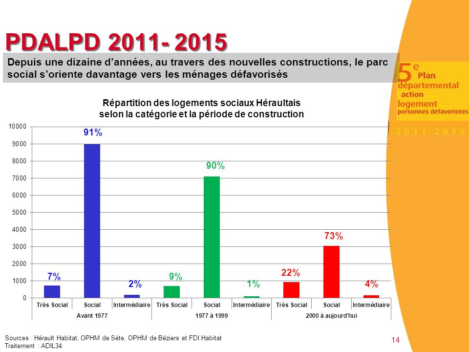 PDALPD 2011- 2015