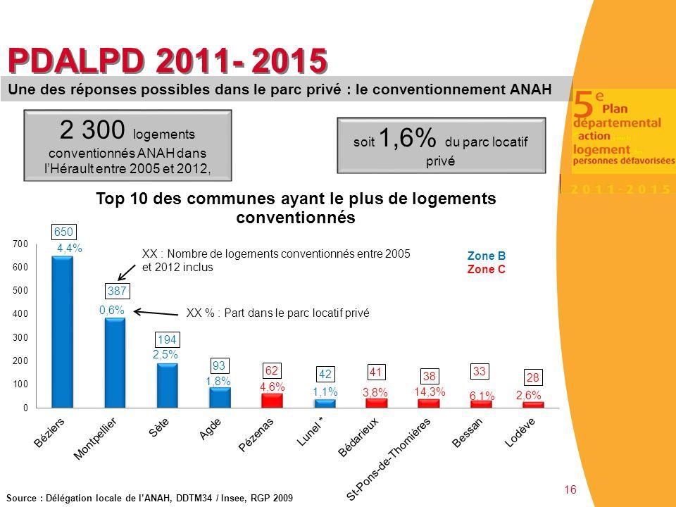 PDALPD 2011- 2015 Une des réponses possibles dans le parc privé : le conventionnement ANAH.