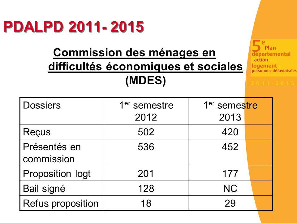 Commission des ménages en difficultés économiques et sociales (MDES)