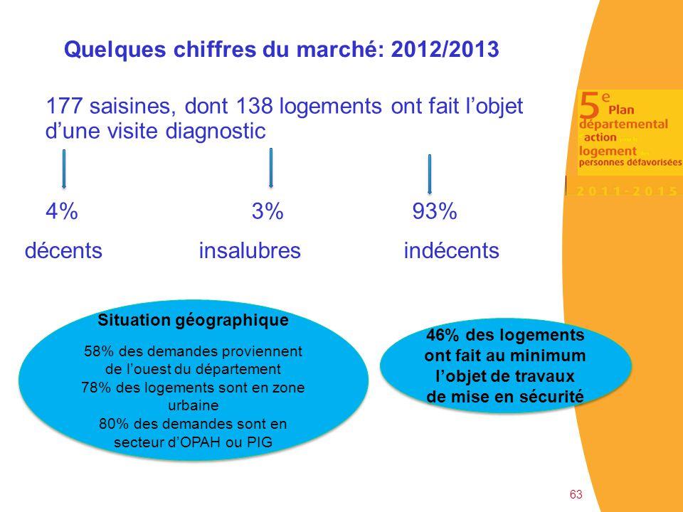 Quelques chiffres du marché: 2012/2013 Situation géographique