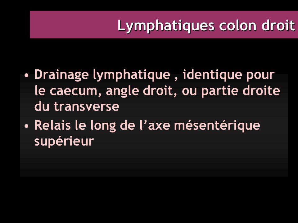 Lymphatiques colon droit