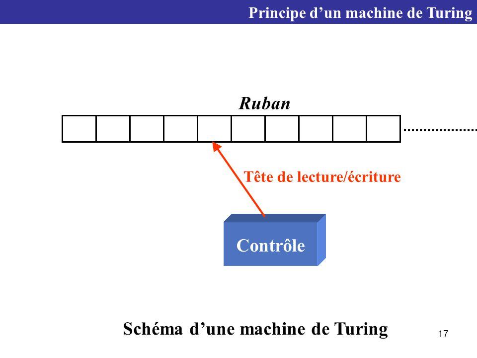 Schéma d'une machine de Turing