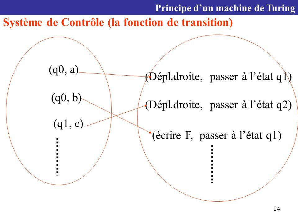Système de Contrôle (la fonction de transition)