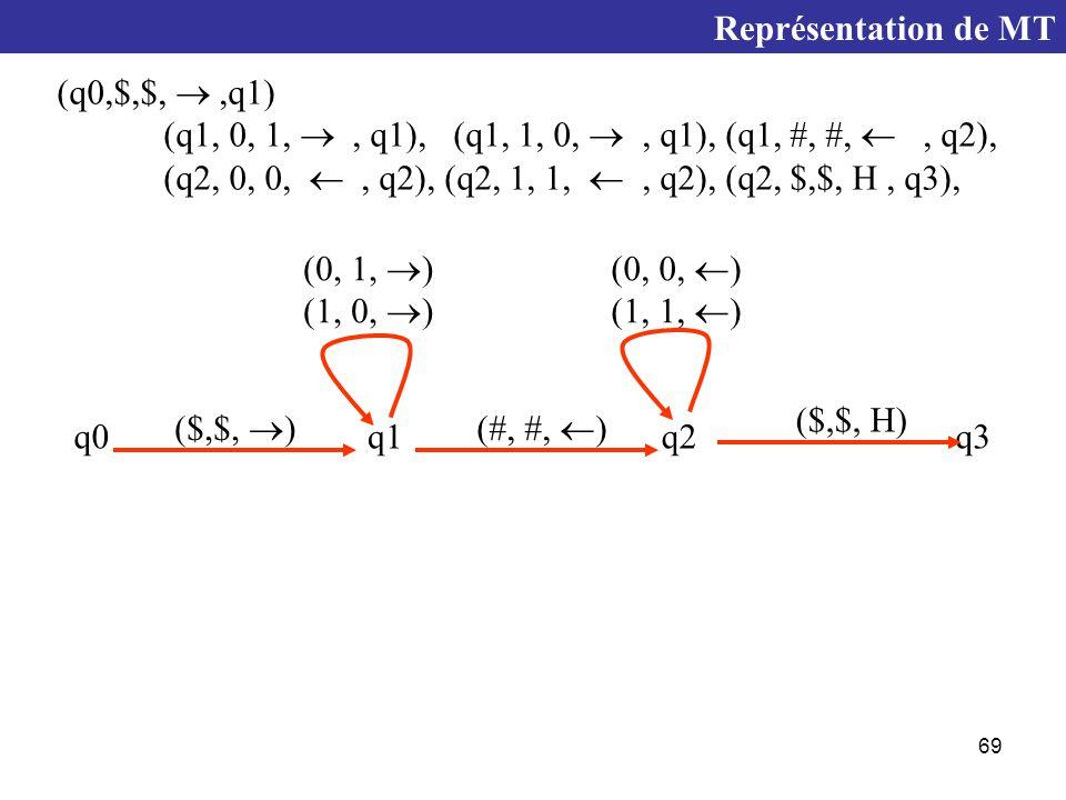 Représentation de MT (q0,$,$,  ,q1) (q1, 0, 1,  , q1), (q1, 1, 0,  , q1), (q1, #, #,  , q2),
