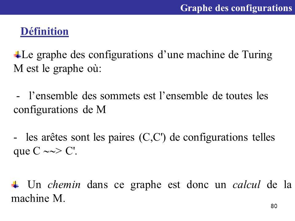Un chemin dans ce graphe est donc un calcul de la machine M.