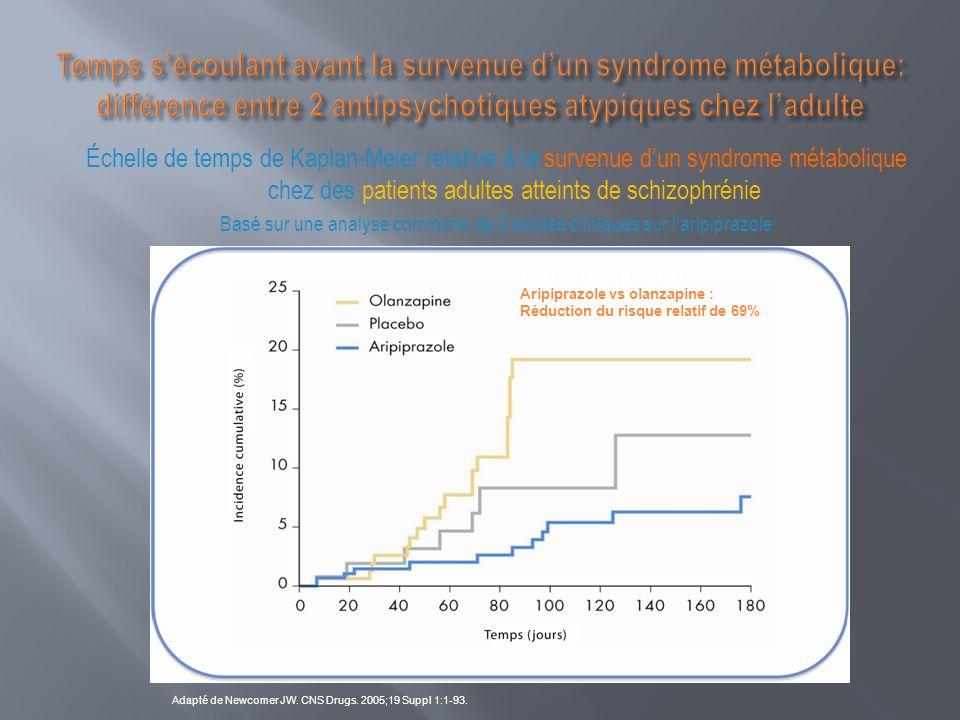 Basé sur une analyse commune de 2 études cliniques sur l'aripiprazole