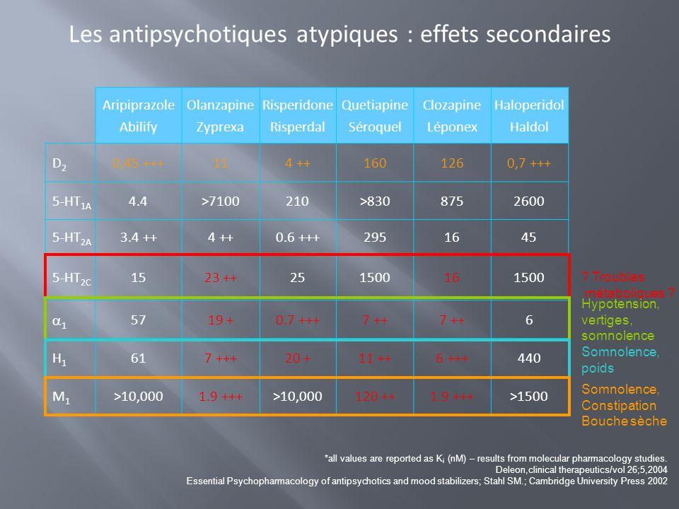 Les antipsychotiques atypiques : effets secondaires