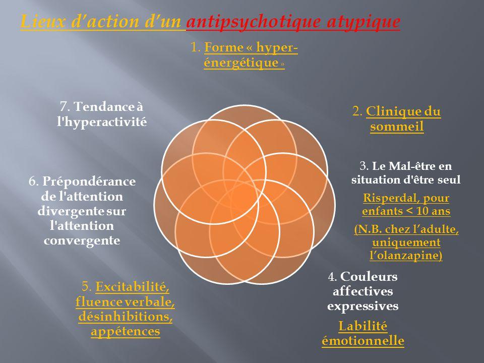 Lieux d'action d'un antipsychotique atypique