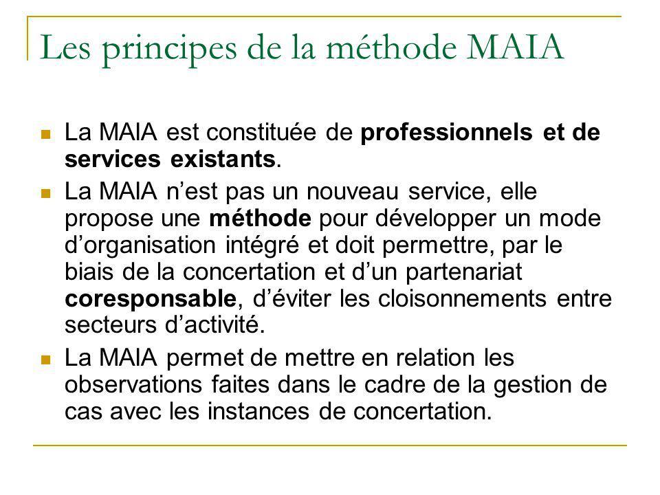 Les principes de la méthode MAIA