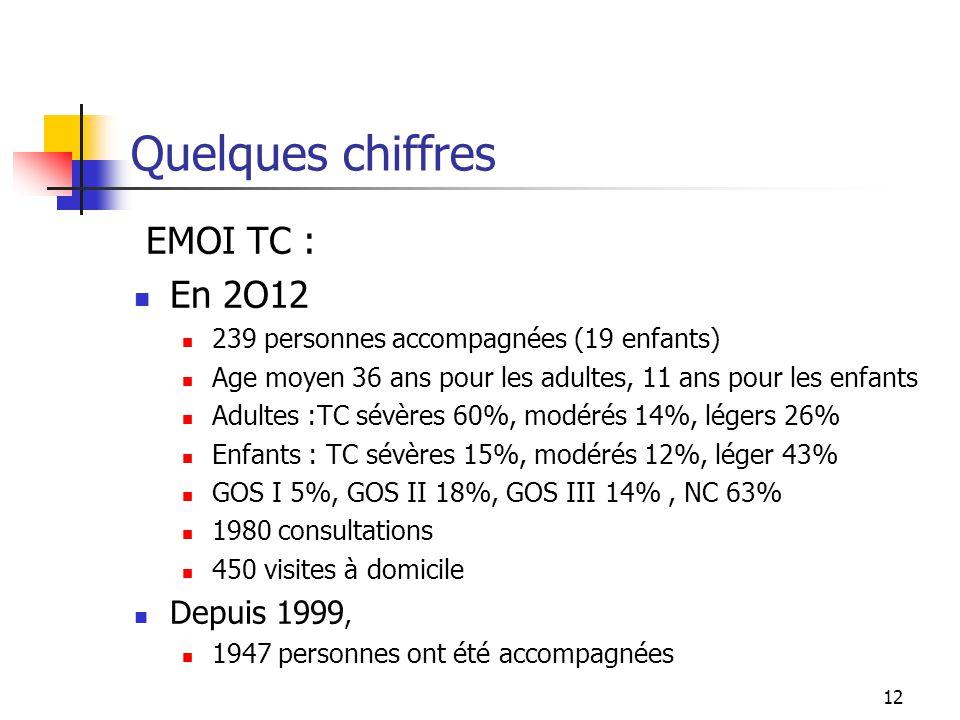 Quelques chiffres EMOI TC : En 2O12 Depuis 1999,