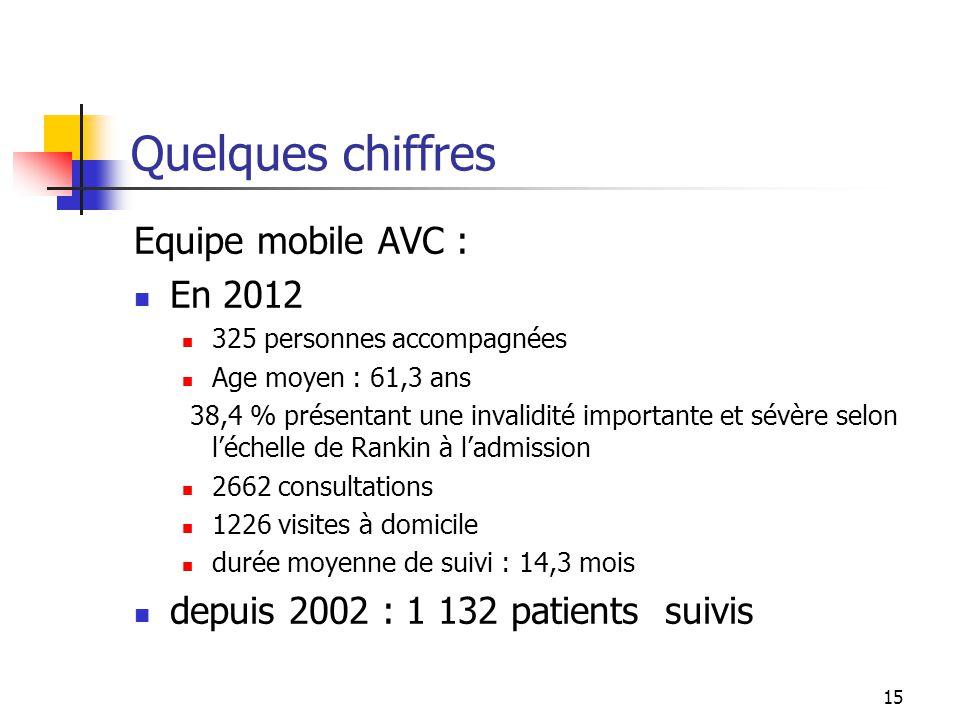 Quelques chiffres Equipe mobile AVC : En 2012