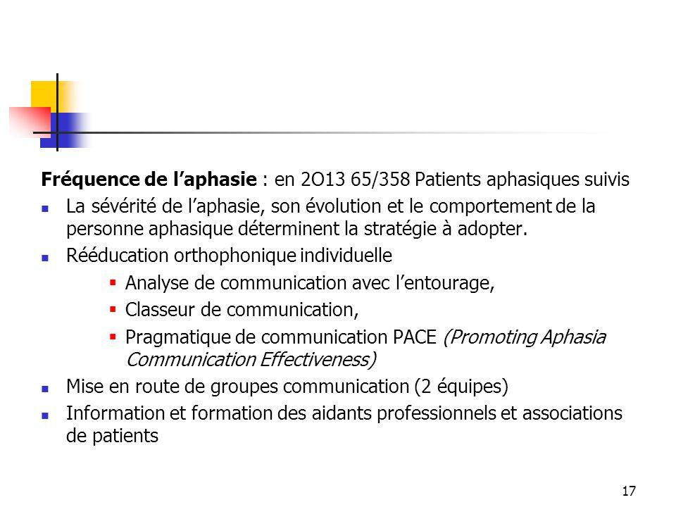 Fréquence de l'aphasie : en 2O13 65/358 Patients aphasiques suivis
