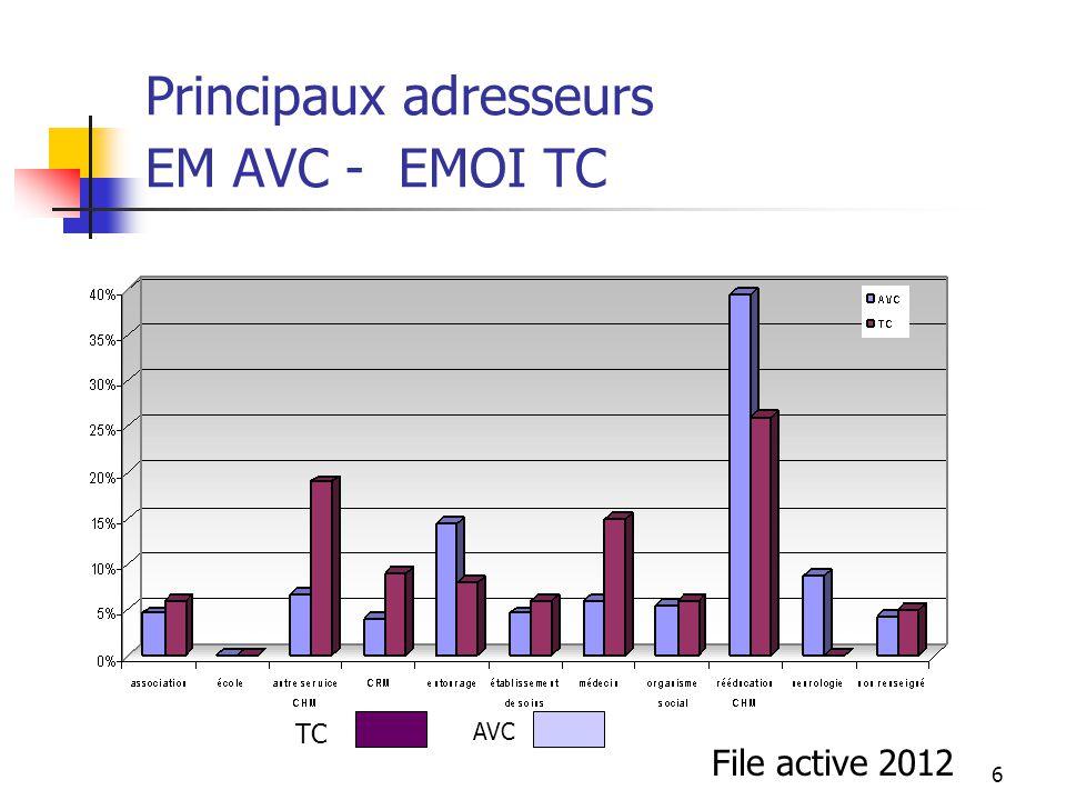 Principaux adresseurs EM AVC - EMOI TC