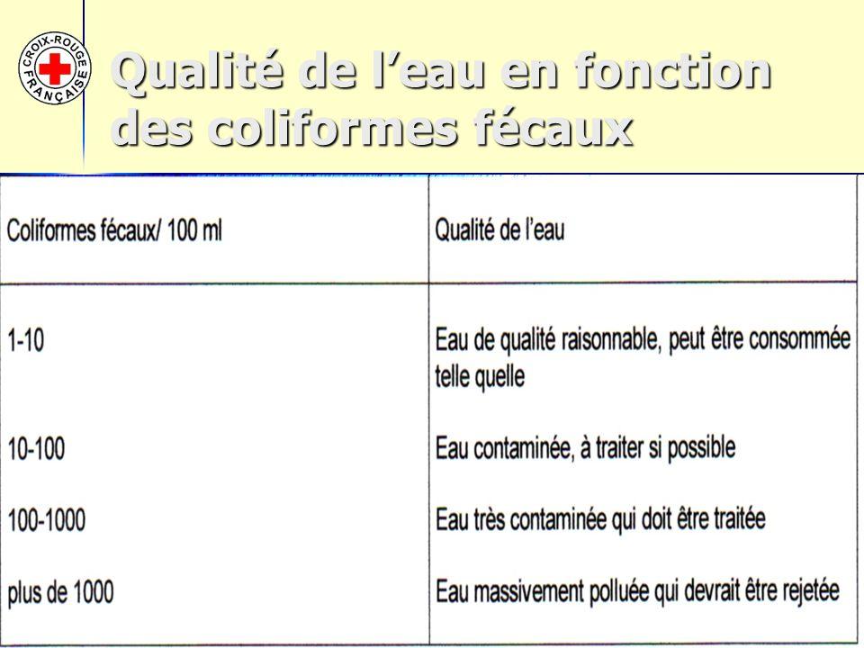 Qualité de l'eau en fonction des coliformes fécaux