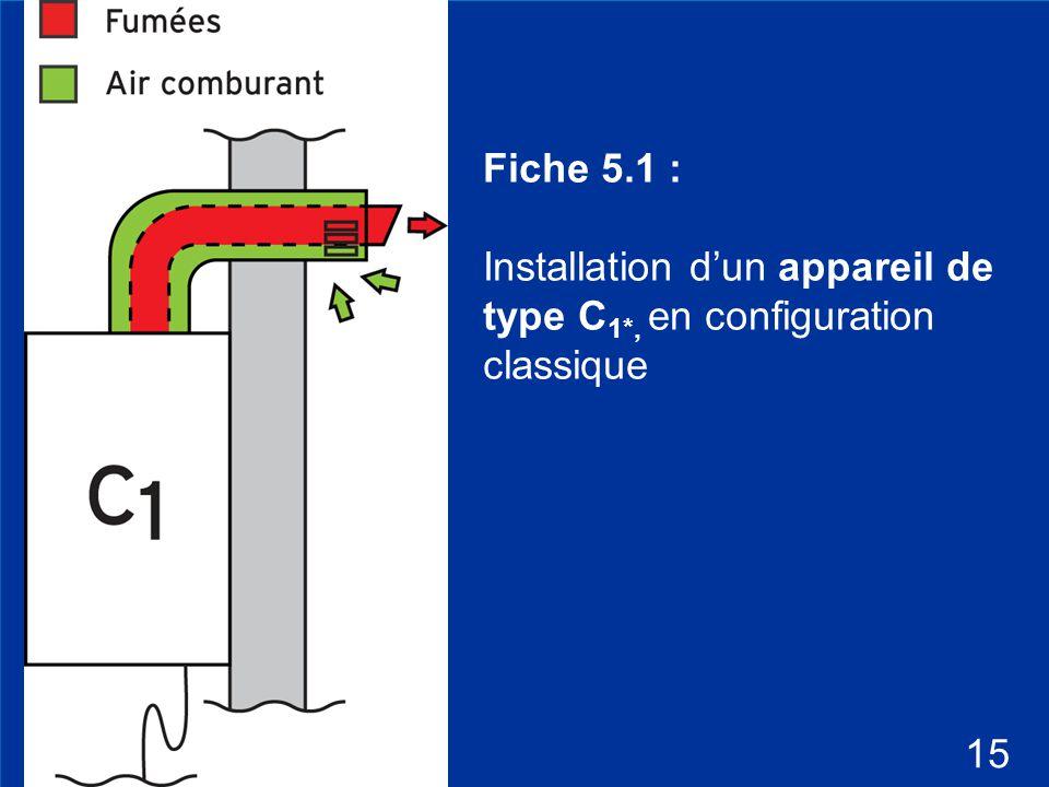 Installation d'un appareil de type C1*, en configuration classique
