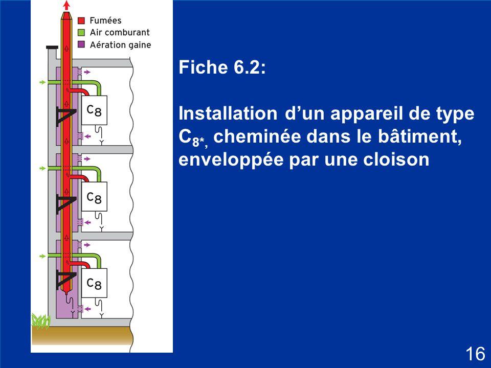 Fiche 6.2: Installation d'un appareil de type C8*, cheminée dans le bâtiment, enveloppée par une cloison.