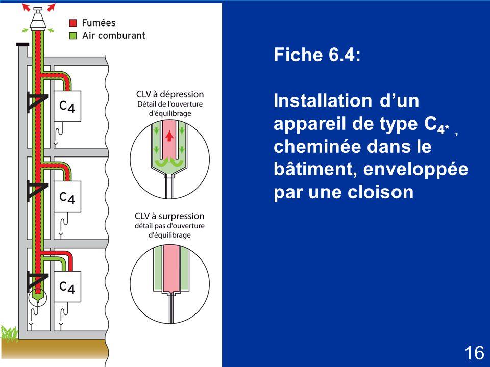 Fiche 6.4: Installation d'un appareil de type C4* , cheminée dans le bâtiment, enveloppée par une cloison.