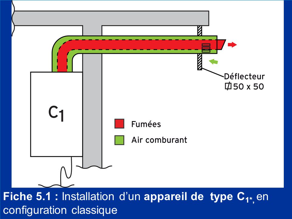 Fiche 5. 1 : Installation d'un appareil de type C1