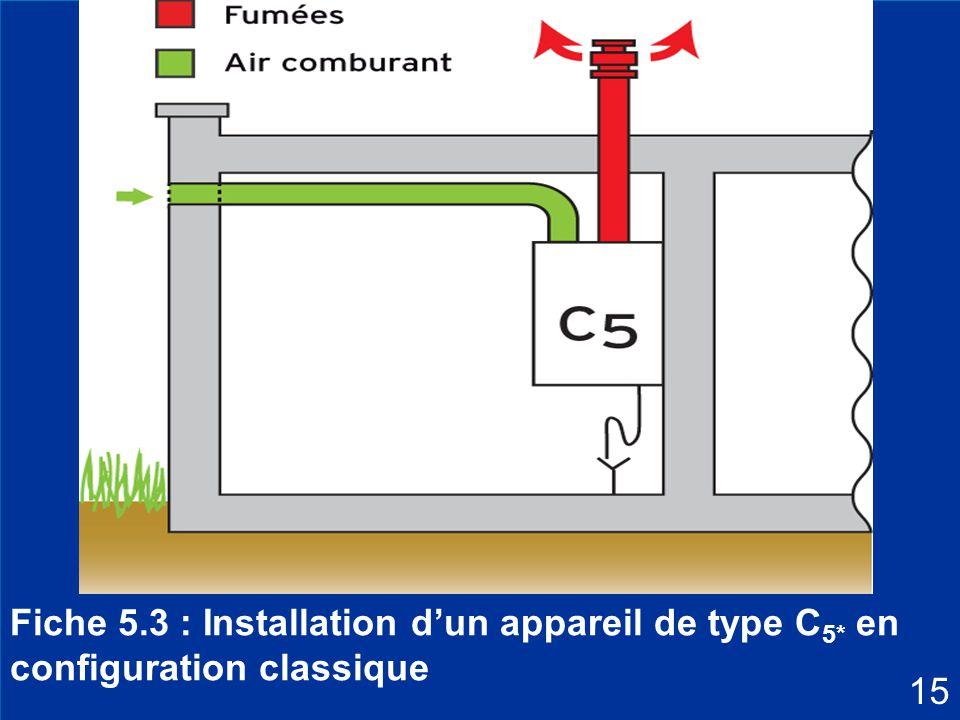 Fiche 5. 3 : Installation d'un appareil de type C5