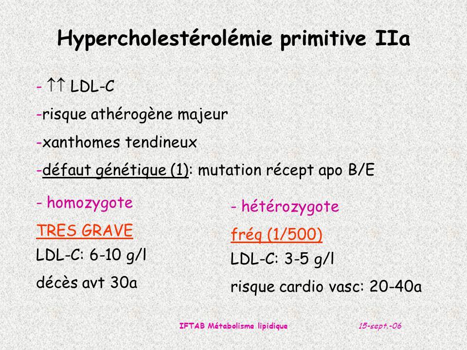 Hypercholestérolémie primitive IIa