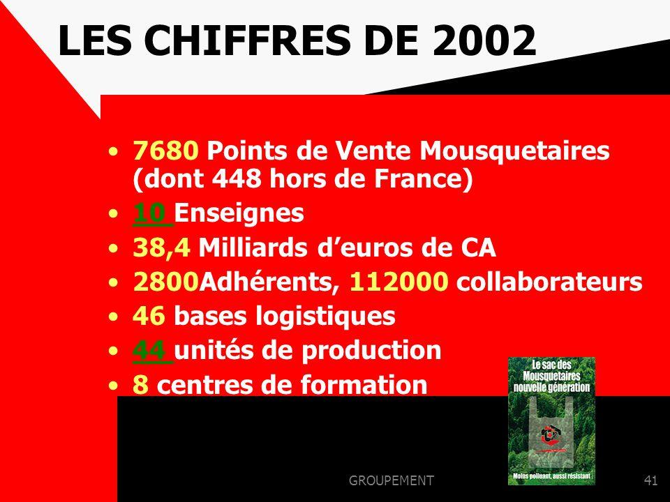 LES CHIFFRES DE 2002 7680 Points de Vente Mousquetaires (dont 448 hors de France) 10 Enseignes. 38,4 Milliards d'euros de CA.