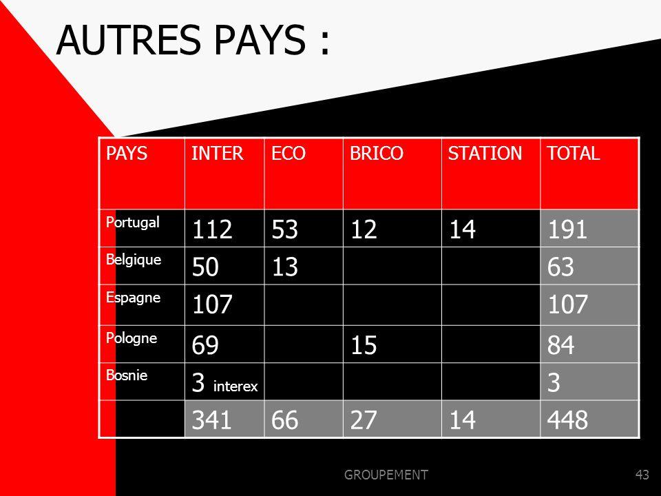 AUTRES PAYS : PAYS. INTER. ECO. BRICO. STATION. TOTAL. Portugal. 112. 53. 12. 14. 191. Belgique.