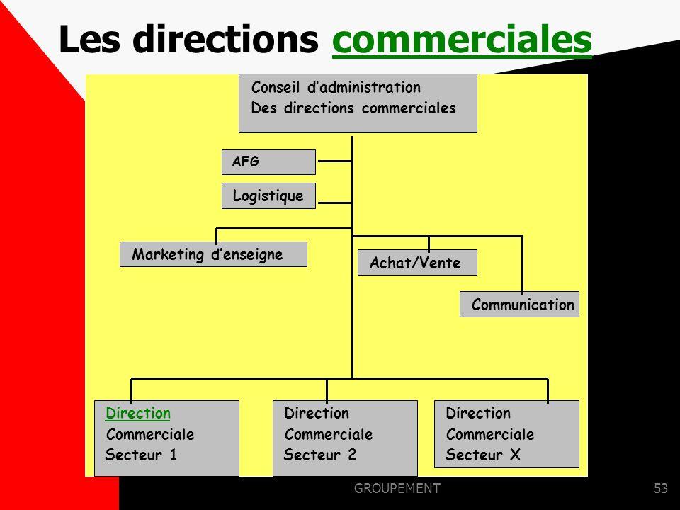 Les directions commerciales