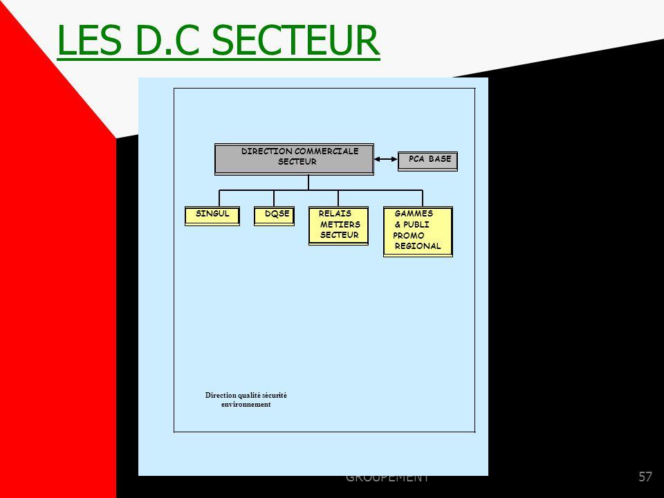 DIRECTION COMMERCIALE Direction qualité sécurité environnement