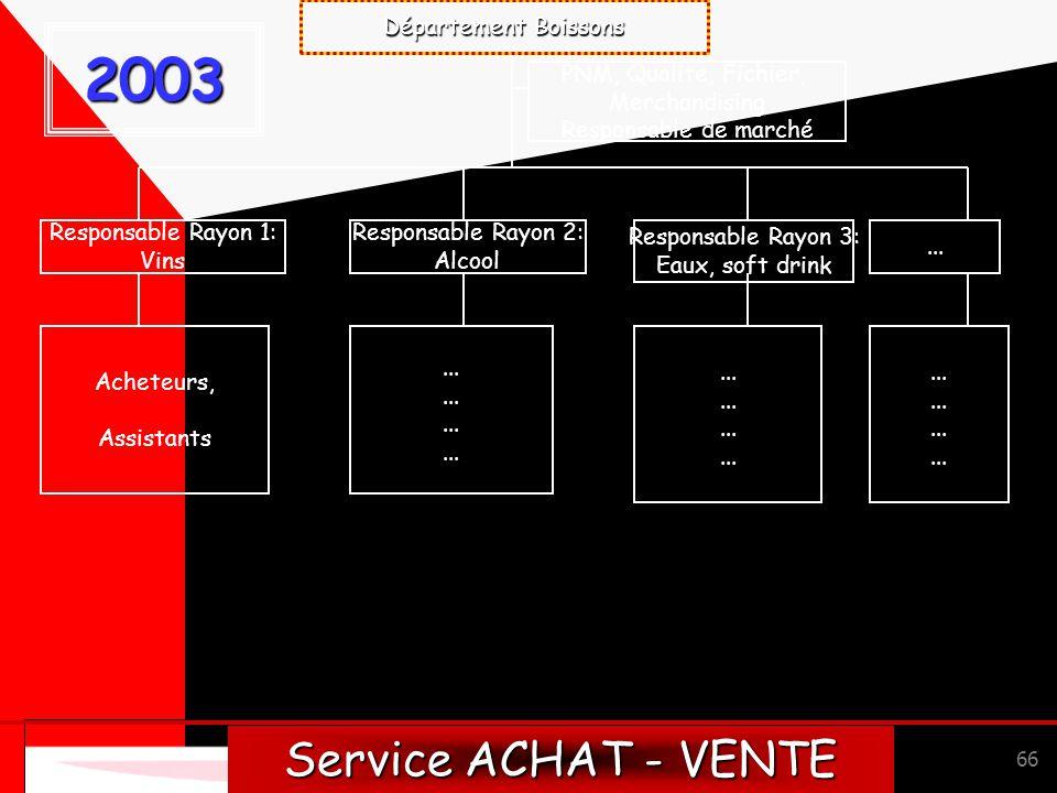 2003 Service ACHAT - VENTE Département Boissons PNM, Qualite, Fichier,