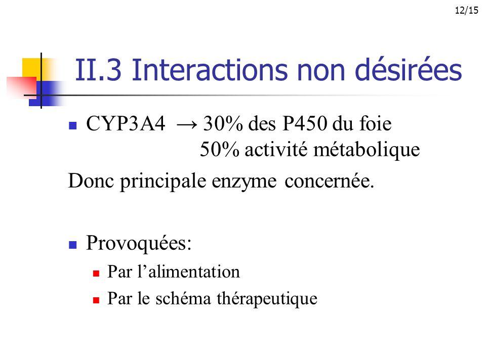 II.3 Interactions non désirées