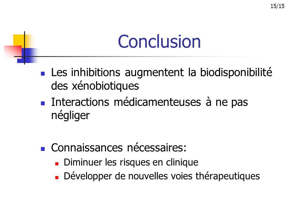 15/15 Conclusion. Les inhibitions augmentent la biodisponibilité des xénobiotiques. Interactions médicamenteuses à ne pas négliger.