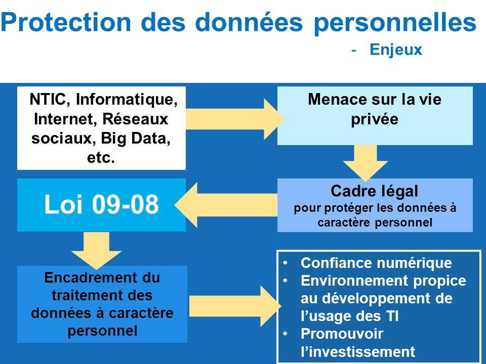 Protection des données personnelles Loi 09-08
