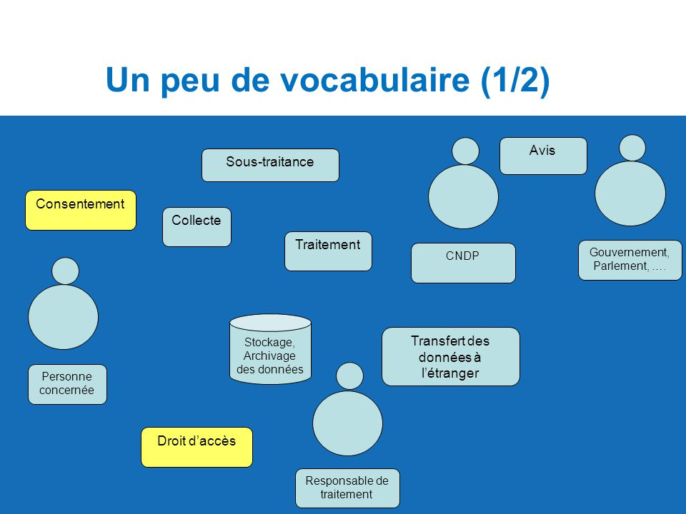Un peu de vocabulaire (1/2)